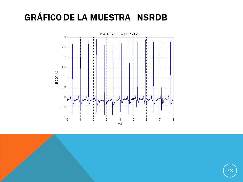 GRÁFICO DE LA MUESTRA NSRDB 73