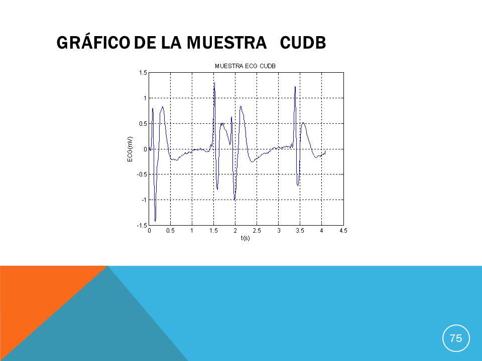 75 GRÁFICO DE LA MUESTRA CUDB