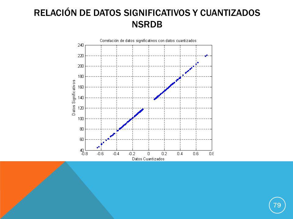 RELACIÓN DE DATOS SIGNIFICATIVOS Y CUANTIZADOS NSRDB 79