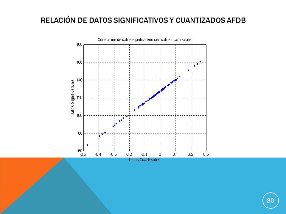 RELACIÓN DE DATOS SIGNIFICATIVOS Y CUANTIZADOS AFDB 80