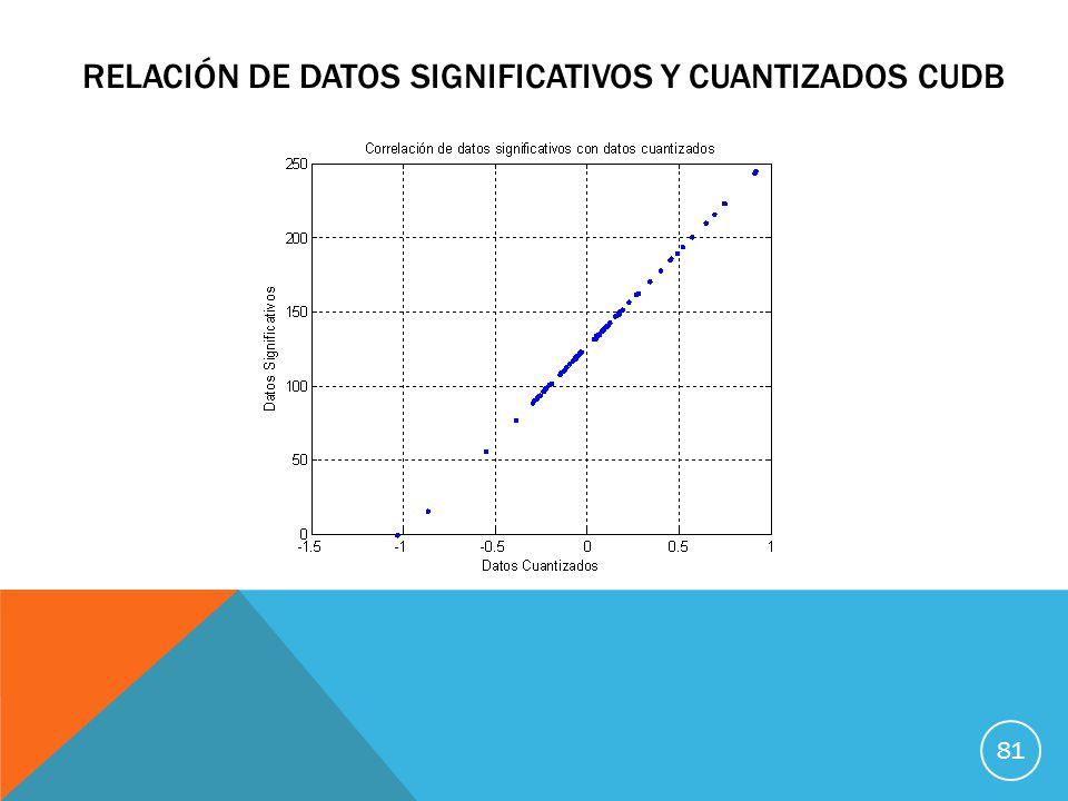 RELACIÓN DE DATOS SIGNIFICATIVOS Y CUANTIZADOS CUDB 81