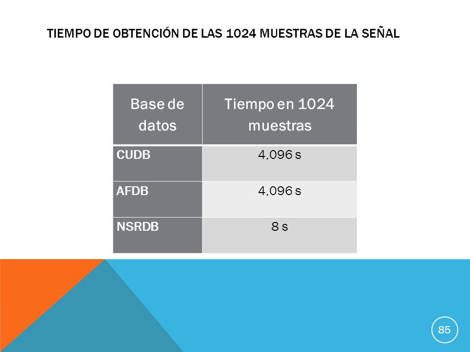 TIEMPO DE OBTENCIÓN DE LAS 1024 MUESTRAS DE LA SEÑAL Base de datos Tiempo en 1024 muestras CUDB 4,096 s AFDB 4,096 s NSRDB8 s 85