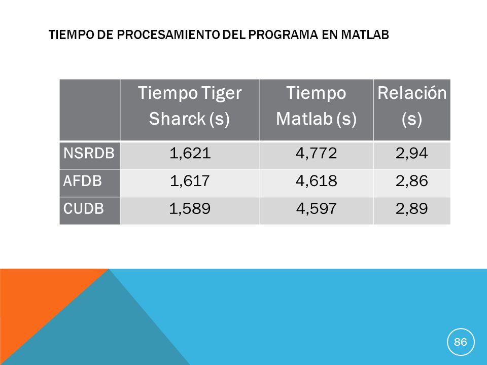 TIEMPO DE PROCESAMIENTO DEL PROGRAMA EN MATLAB Tiempo Tiger Sharck (s) Tiempo Matlab (s) Relación (s) NSRDB1,6214,7722,94 AFDB1,6174,6182,86 CUDB1,5894,5972,89 86