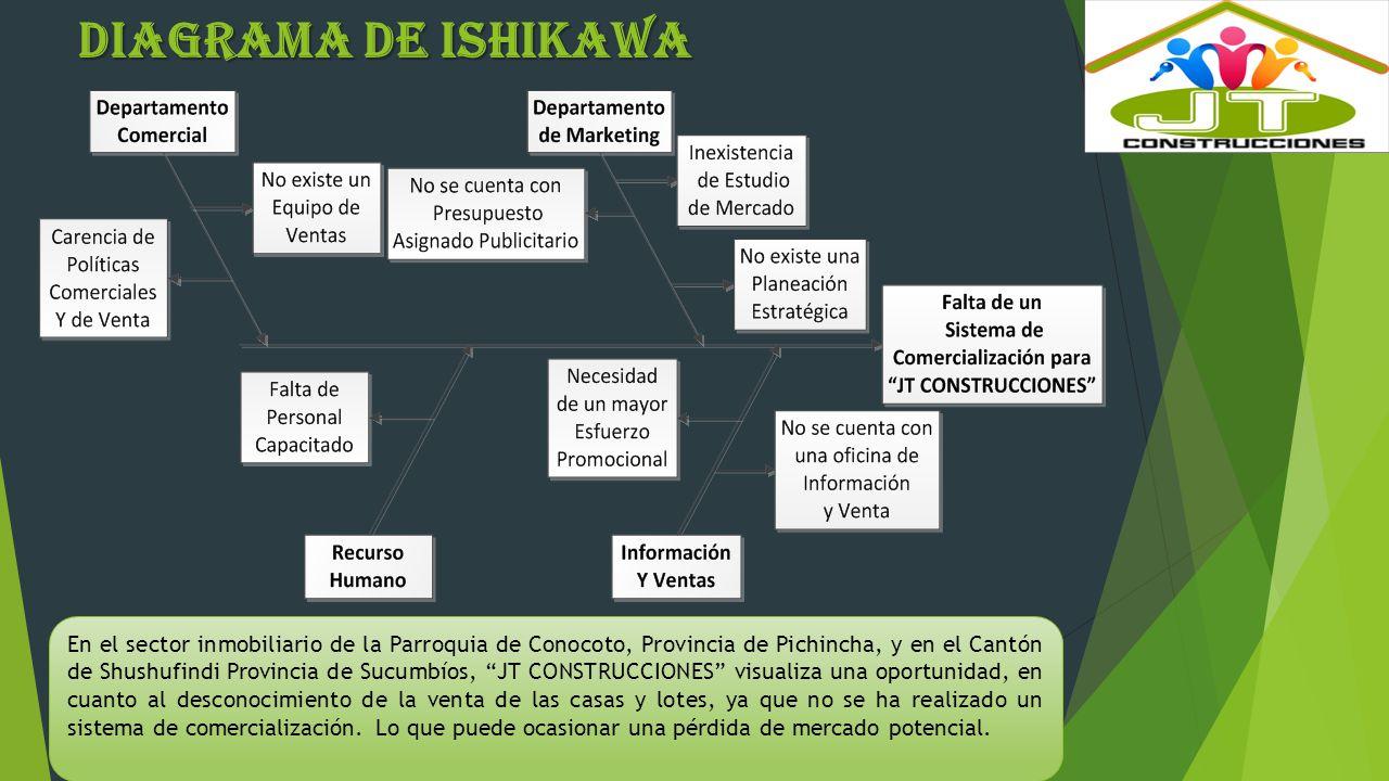 OBJETIVOS DE ESTUDIO General Elaborar un sistema de comercialización que permita dar a conocer la promoción y venta de casas, y lotes para la empresa JT CONSTRUCCIONES en la Parroquia de Conocoto, Provincia de Pichincha y en el Cantón de Shushufindi, provincia de Sucumbíos.