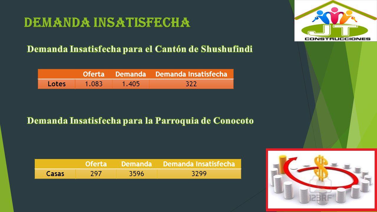 UNIVARIADOS DEL CANTÓN DE SHUSHUFINDI ANÁLISIS DE DATOS
