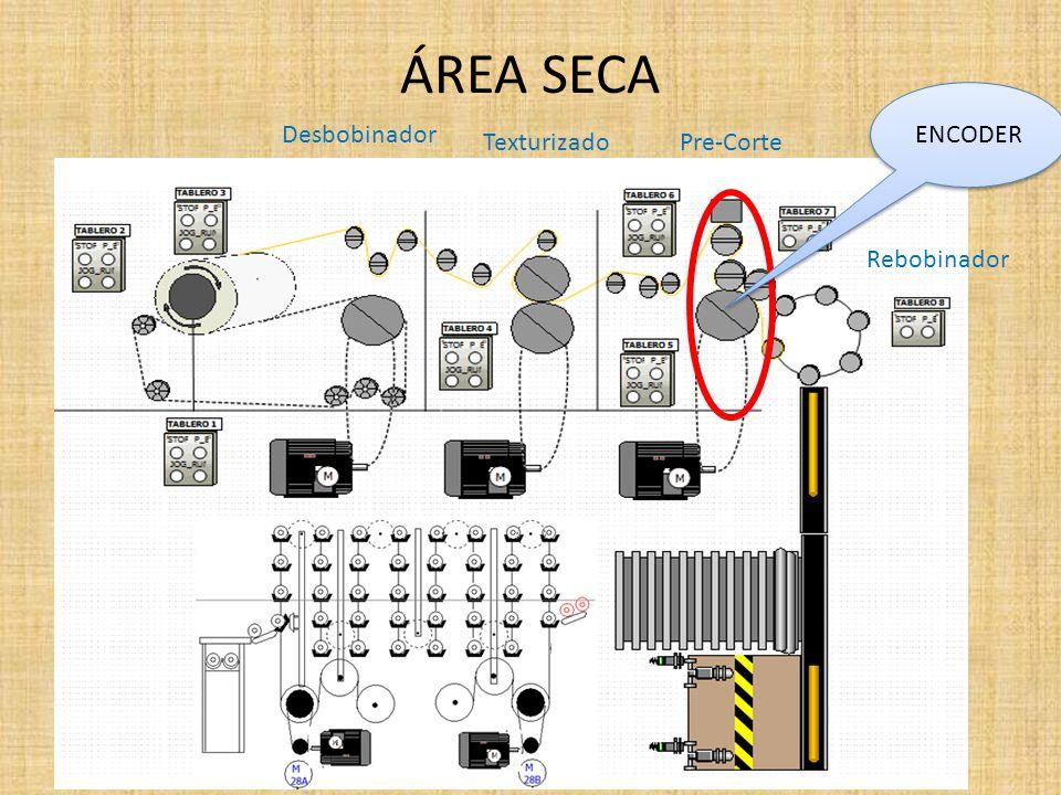 ÁREA SECA Desbobinador TexturizadoPre-Corte ENCODER Rebobinador
