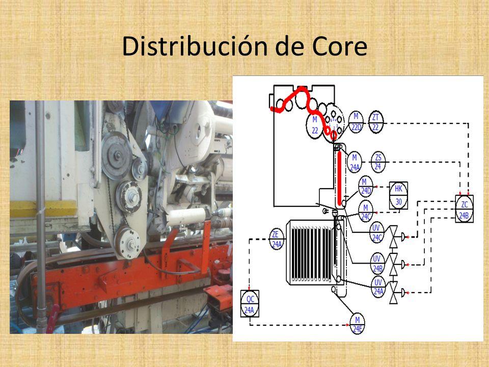 Distribución de Core