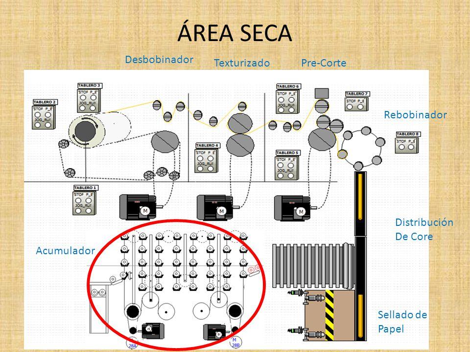 ÁREA SECA Desbobinador Texturizado Rebobinador Pre-Corte Distribución De Core Sellado de Papel Acumulador