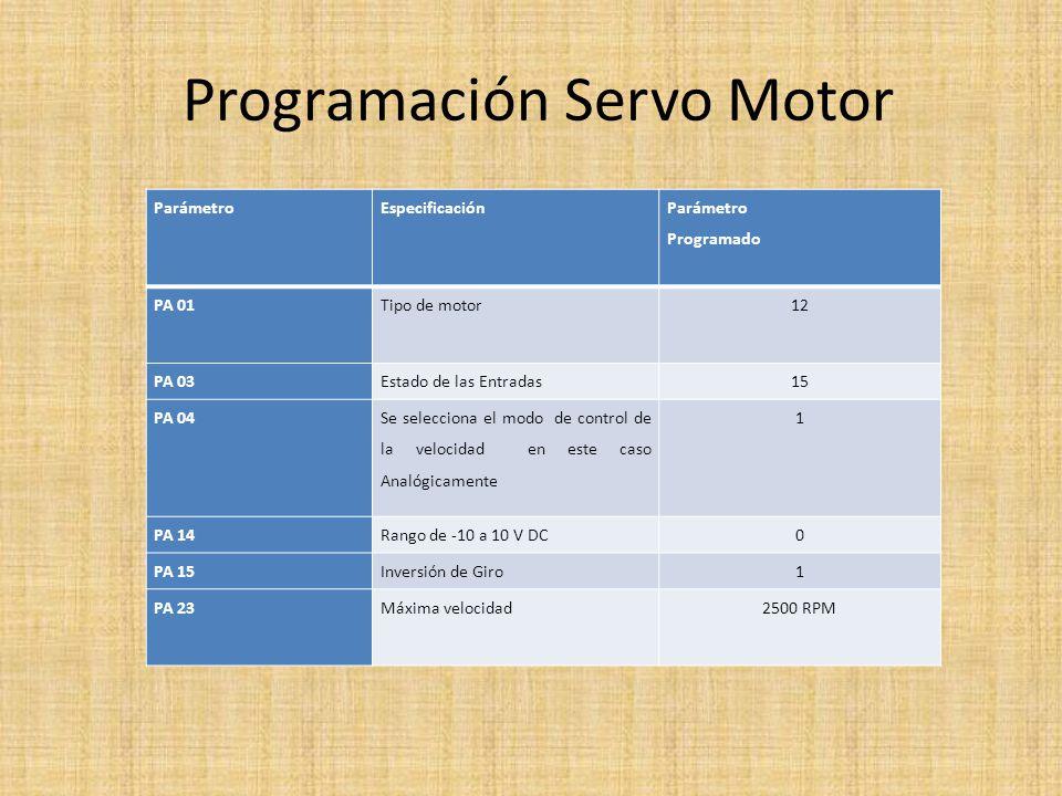 Programación Servo Motor ParámetroEspecificación Parámetro Programado PA 01 Tipo de motor12 PA 03Estado de las Entradas15 PA 04 Se selecciona el modo de control de la velocidad en este caso Analógicamente 1 PA 14Rango de -10 a 10 V DC0 PA 15Inversión de Giro1 PA 23 Máxima velocidad2500 RPM