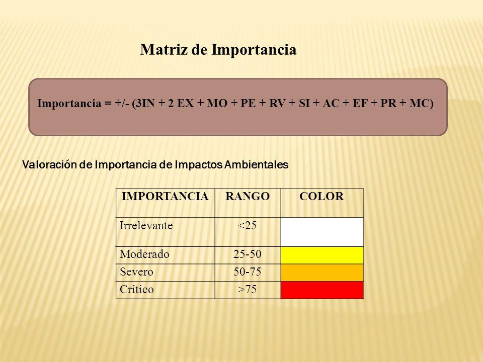 Importancia = +/- (3IN + 2 EX + MO + PE + RV + SI + AC + EF + PR + MC) Matriz de Importancia Valoración de Importancia de Impactos Ambientales IMPORTA