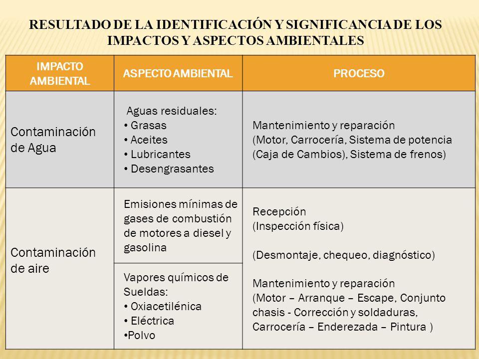 RESULTADO DE LA IDENTIFICACIÓN Y SIGNIFICANCIA DE LOS IMPACTOS Y ASPECTOS AMBIENTALES IMPACTO AMBIENTAL ASPECTO AMBIENTALPROCESO Contaminación de Agua