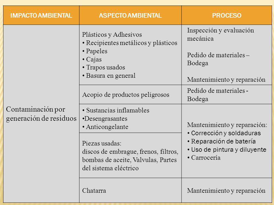 IMPACTO AMBIENTALASPECTO AMBIENTALPROCESO Contaminación por generación de residuos Plásticos y Adhesivos Recipientes metálicos y plásticos Papeles Caj