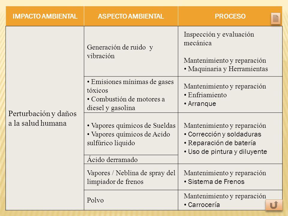 IMPACTO AMBIENTALASPECTO AMBIENTALPROCESO Perturbación y daños a la salud humana Generación de ruido y vibración Inspección y evaluación mecánica Mant