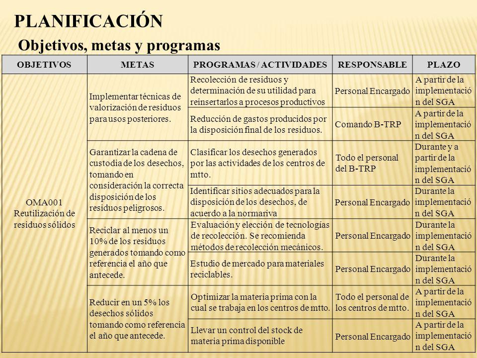 Objetivos, metas y programas PLANIFICACIÓN OBJETIVOSMETASPROGRAMAS / ACTIVIDADESRESPONSABLEPLAZO OMA001 Reutilización de residuos sólidos Implementar