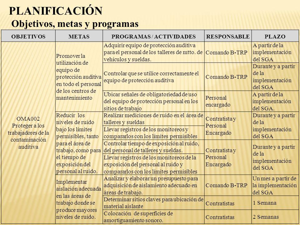 Objetivos, metas y programas PLANIFICACIÓN OBJETIVOSMETASPROGRAMAS / ACTIVIDADESRESPONSABLEPLAZO OMA002 Proteger a los trabajadores de la contaminació