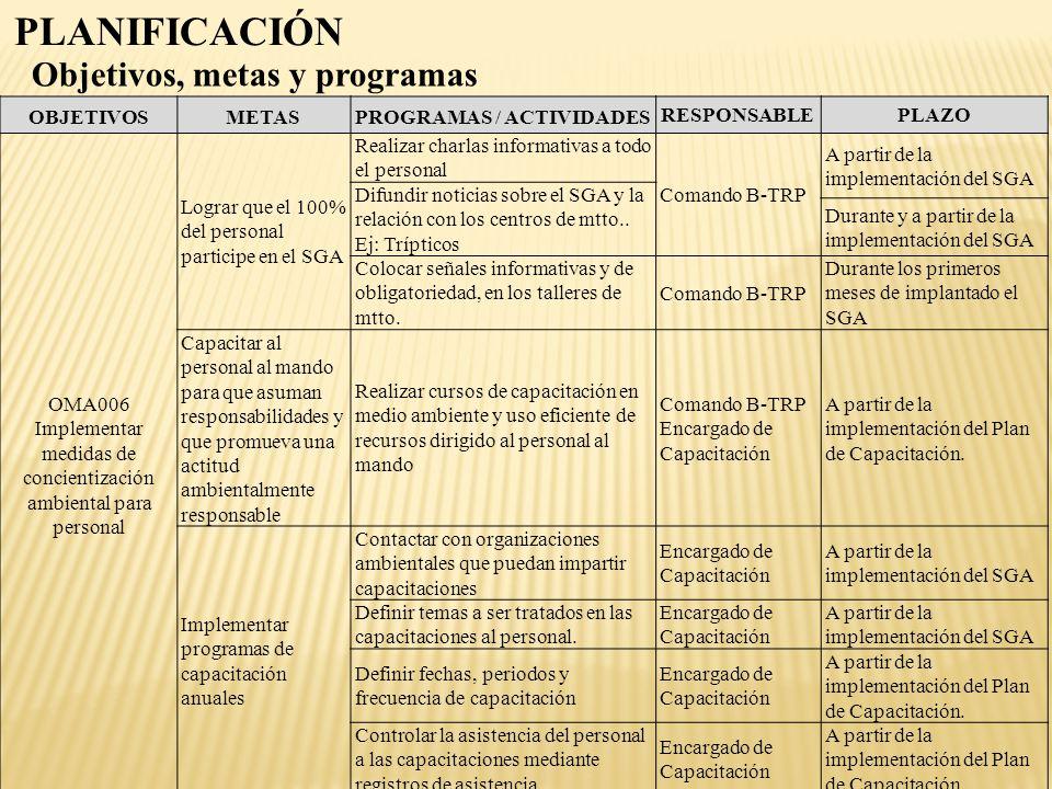 OBJETIVOSMETASPROGRAMAS / ACTIVIDADES RESPONSABLEPLAZO OMA006 Implementar medidas de concientización ambiental para personal Lograr que el 100% del pe