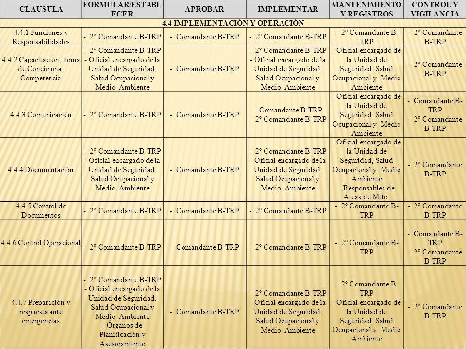 CLAUSULA FORMULAR/ESTABL ECER APROBARIMPLEMENTAR MANTENIMIENTO Y REGISTROS CONTROL Y VIGILANCIA 4.4 IMPLEMENTACIÓN Y OPERACIÓN 4.4.1 Funciones y Respo