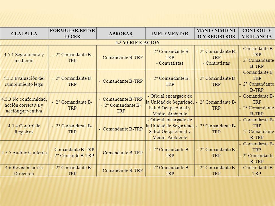 CLAUSULA FORMULAR/ESTAB LECER APROBARIMPLEMENTAR MANTENIMIENT O Y REGISTROS CONTROL Y VIGILANCIA 4.5 VERIFICACIÓN 4.5.1 Seguimiento y medición - 2º Co