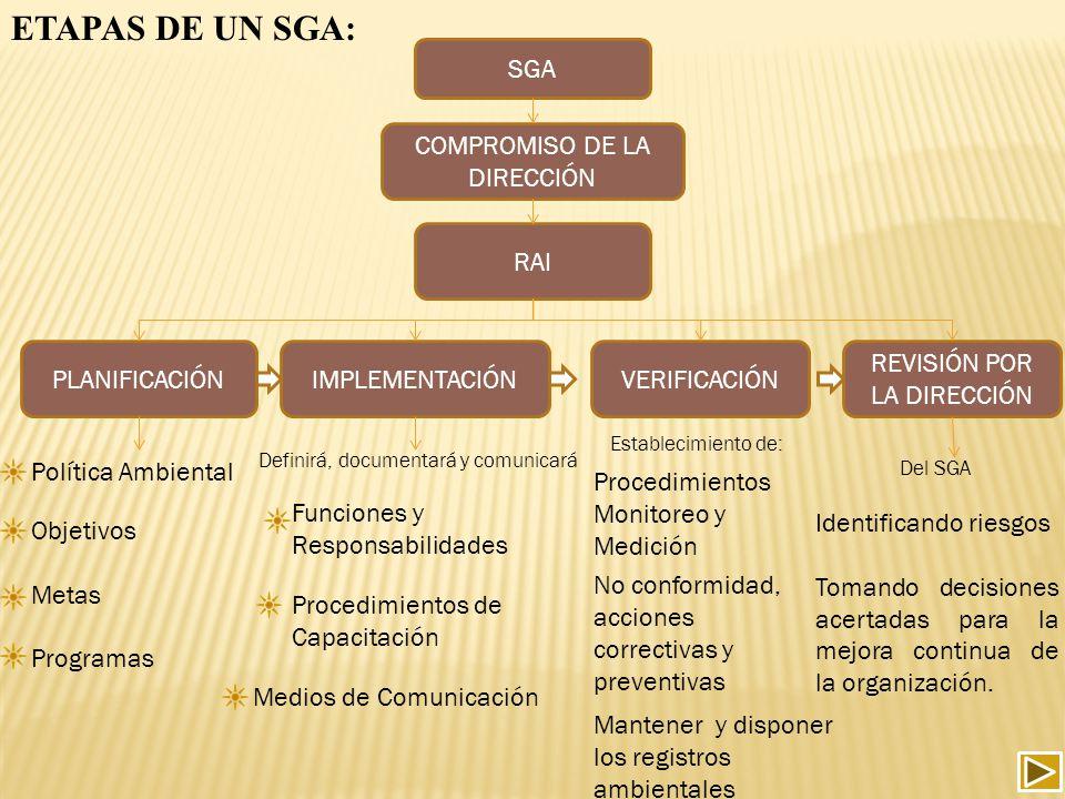 ETAPAS DE UN SGA: SGA COMPROMISO DE LA DIRECCIÓN RAI PLANIFICACIÓNIMPLEMENTACIÓNVERIFICACIÓN REVISIÓN POR LA DIRECCIÓN Política Ambiental Objetivos Me