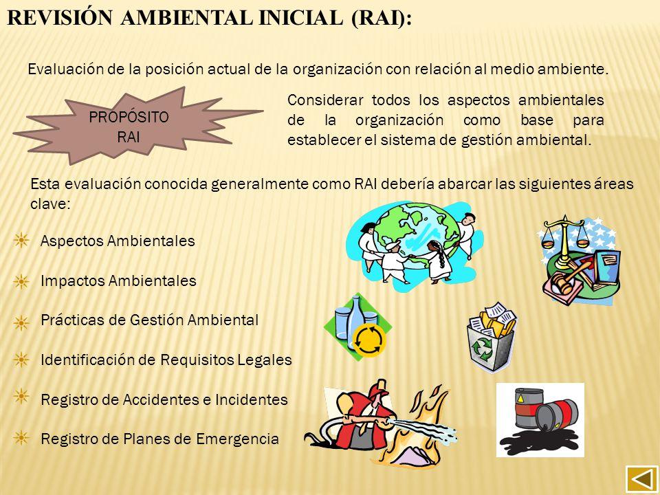 Aspectos Ambientales Impactos Ambientales Prácticas de Gestión Ambiental Identificación de Requisitos Legales Registro de Accidentes e Incidentes Regi