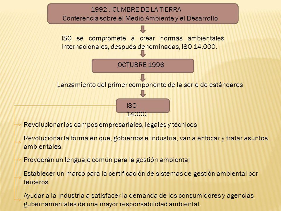 1992. CUMBRE DE LA TIERRA ISO se compromete a crear normas ambientales internacionales, después denominadas, ISO 14.000. OCTUBRE 1996 Lanzamiento del
