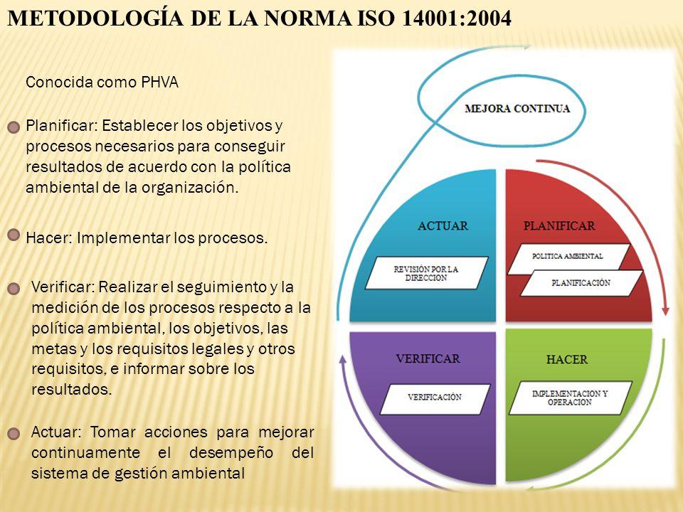 METODOLOGÍA DE LA NORMA ISO 14001:2004 Conocida como PHVA Actuar: Tomar acciones para mejorar continuamente el desempeño del sistema de gestión ambien