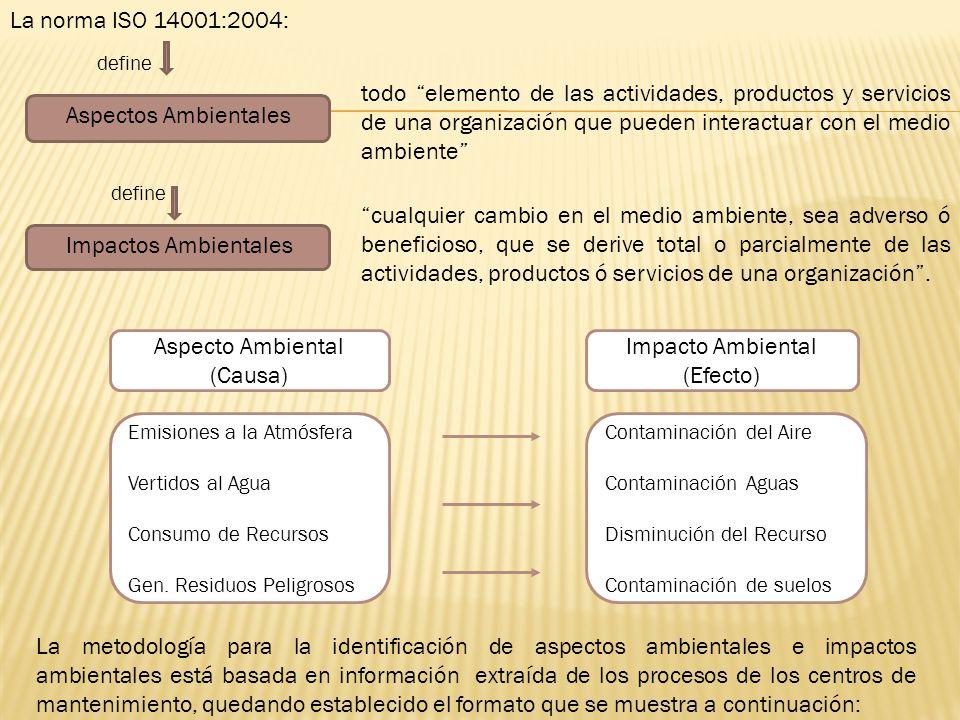 La norma ISO 14001:2004: La metodología para la identificación de aspectos ambientales e impactos ambientales está basada en información extraída de l