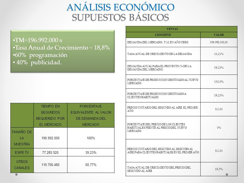 ANÁLISIS ECONÓMICO SUPUESTOS BÁSICOS TIEMPO EN SEGUNDOS REQUERIDO POR EL MERCADO PORCENTAJE EQUIVALENTE AL VALOR DE DEMANDA DEL MERCADO TAMAÑO DE LA MUESTRA 196.992.000100% ESPE TV77.285.52039,23% OTROS CANALES 119.706.48060,77% VENTAS CONCEPTOVALOR DEMANDA DEL MERCADO: T.M.