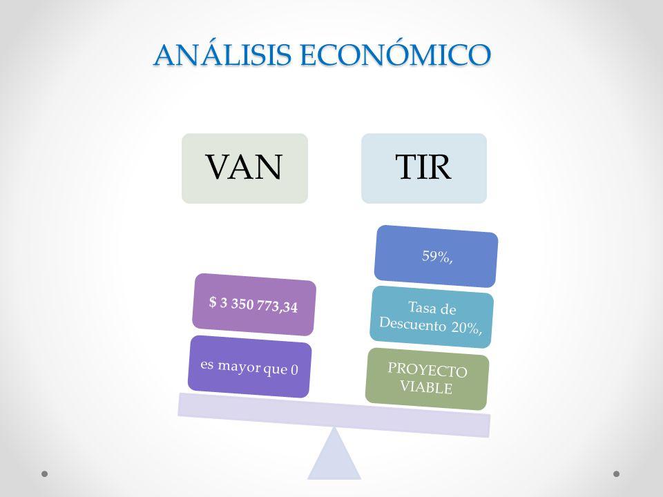 ANÁLISIS ECONÓMICO VANTIR PROYECTO VIABLE Tasa de Descuento 20%, 59%,es mayor que 0$ 3 350 773,34