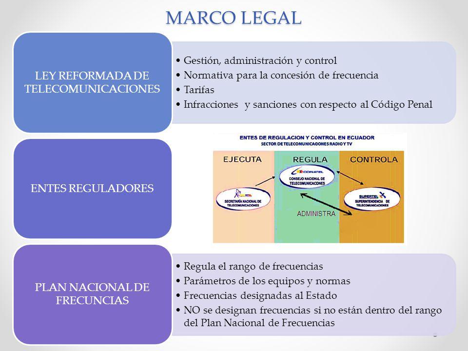 MARCO LEGAL Gestión, administración y control Normativa para la concesión de frecuencia Tarifas Infracciones y sanciones con respecto al Código Penal