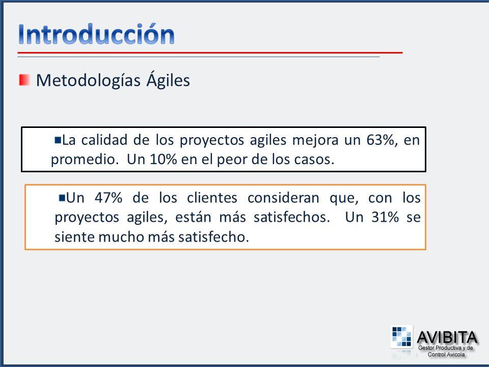 Metodologías Ágiles La calidad de los proyectos agiles mejora un 63%, en promedio. Un 10% en el peor de los casos. Un 47% de los clientes consideran q
