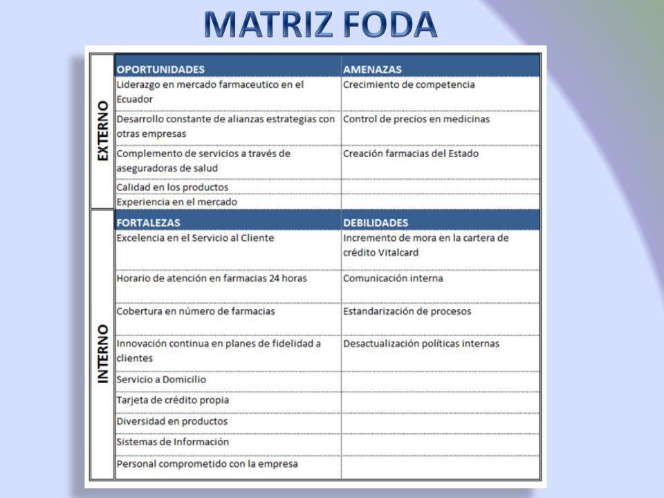 Factores Internos Micro Ambiente CLIENTES 287.000 PROVEEDORES 630 COMPETENCIA