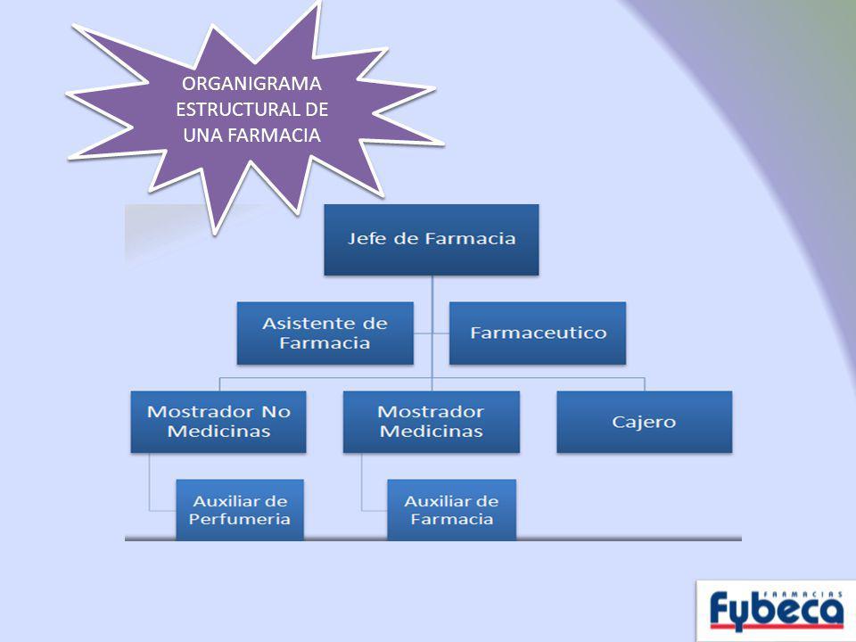 ORGANIGRAMA ESTRUCTURAL DE UNA FARMACIA