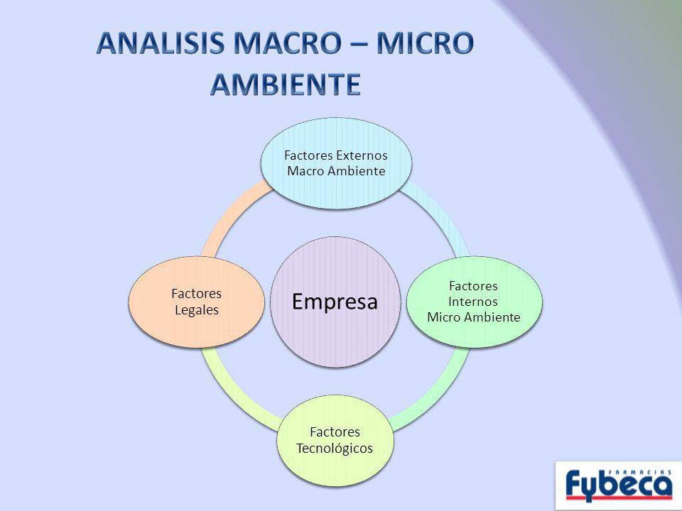 Empresa Factores Externos Macro Ambiente Factores Internos Micro Ambiente Factores Tecnológicos Factores Legales