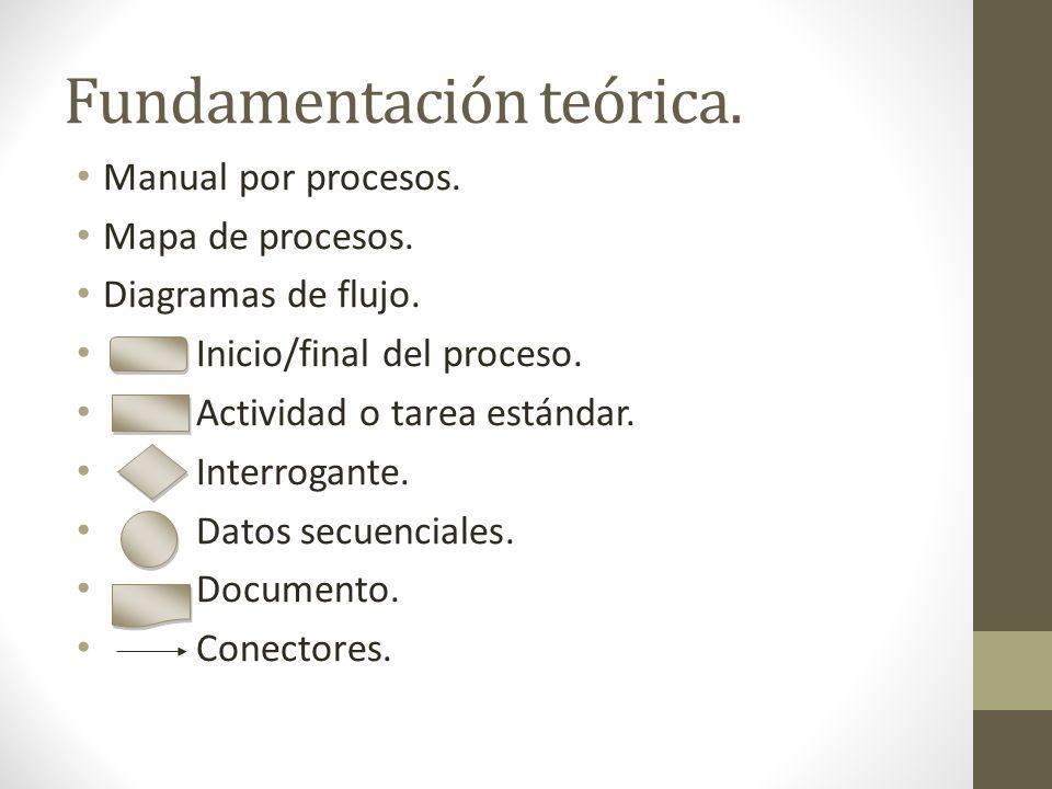 Fundamentación teórica. Manual por procesos. Mapa de procesos. Diagramas de flujo. Inicio/final del proceso. Actividad o tarea estándar. Interrogante.