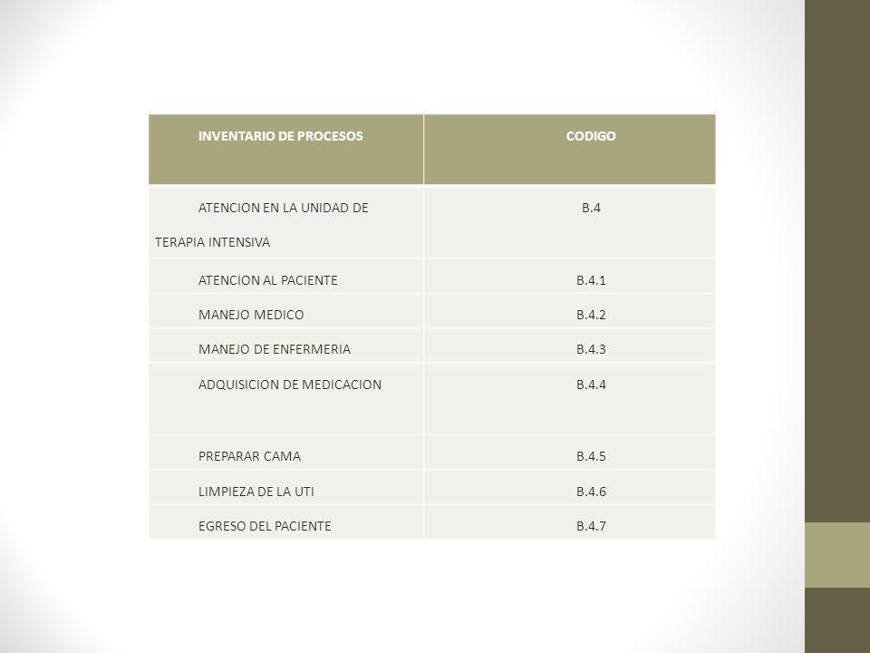 INVENTARIO DE PROCESOSCODIGO ATENCION EN LA UNIDAD DE TERAPIA INTENSIVA B.4 ATENCION AL PACIENTEB.4.1 MANEJO MEDICOB.4.2 MANEJO DE ENFERMERIAB.4.3 ADQUISICION DE MEDICACIONB.4.4 PREPARAR CAMAB.4.5 LIMPIEZA DE LA UTIB.4.6 EGRESO DEL PACIENTEB.4.7