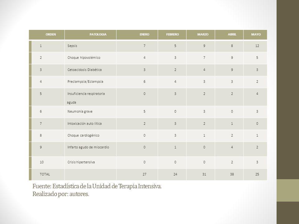 Fuente: Estadística de la Unidad de Terapia Intensiva. Realizado por: autores. ORDENPATOLOGIAENEROFEBREROMARZOABRILMAYO 1Sepsis759812 2Choque hipovolé