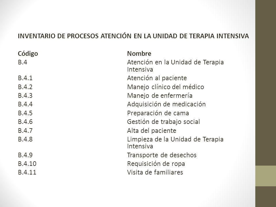 INVENTARIO DE PROCESOS ATENCIÓN EN LA UNIDAD DE TERAPIA INTENSIVA CódigoNombre B.4Atención en la Unidad de Terapia Intensiva B.4.1Atención al paciente B.4.2Manejo clínico del médico B.4.3Manejo de enfermería B.4.4Adquisición de medicación B.4.5Preparación de cama B.4.6Gestión de trabajo social B.4.7Alta del paciente B.4.8 Limpieza de la Unidad de Terapia Intensiva B.4.9Transporte de desechos B.4.10 Requisición de ropa B.4.11 Visita de familiares