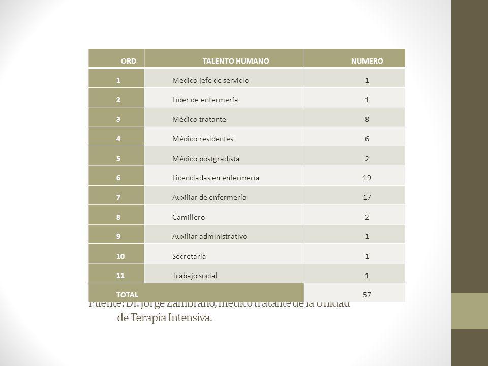 Fuente: Dr. Jorge Zambrano, médico tratante de la Unidad de Terapia Intensiva. ORDTALENTO HUMANONUMERO 1Medico jefe de servicio1 2Líder de enfermería1