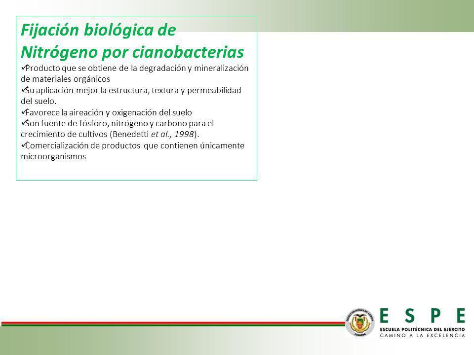 Fijación biológica de Nitrógeno por cianobacterias Producto que se obtiene de la degradación y mineralización de materiales orgánicos Su aplicación me