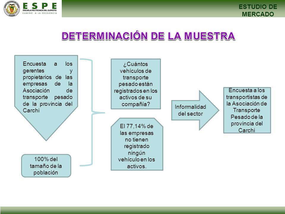 ESTUDIO DE MERCADO 100% del tamaño de la población Encuesta a los transportistas de la Asociación de Transporte Pesado de la provincia del Carchi Encu