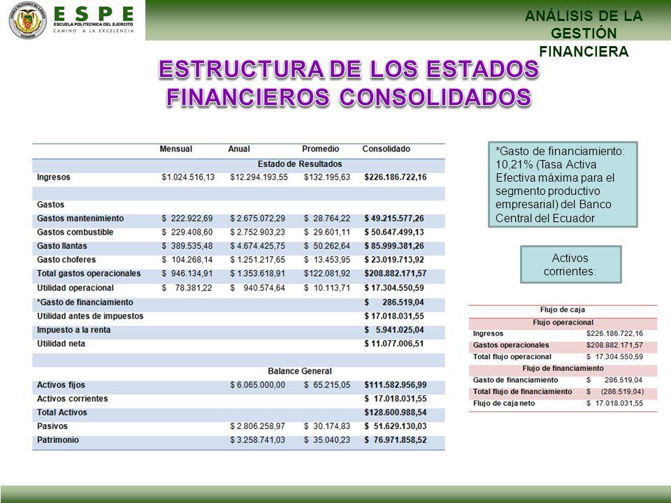 ANÁLISIS DE LA GESTIÓN FINANCIERA *Gasto de financiamiento: 10,21% (Tasa Activa Efectiva máxima para el segmento productivo empresarial) del Banco Cen