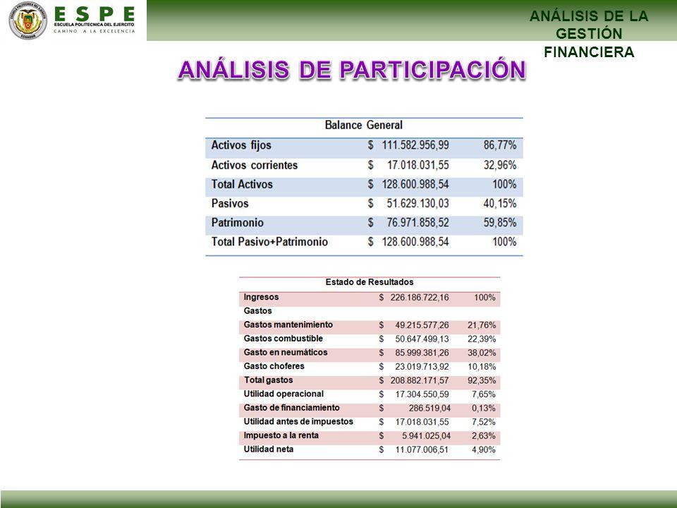 ANÁLISIS DE LA GESTIÓN FINANCIERA