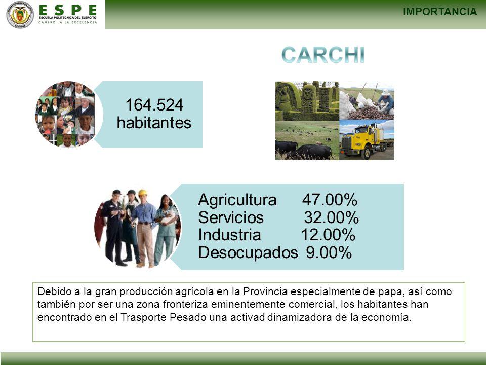 IMPORTANCIA 164.524 habitantes Agricultura 47.00% Servicios 32.00% Industria 12.00% Desocupados 9.00% Debido a la gran producción agrícola en la Provi