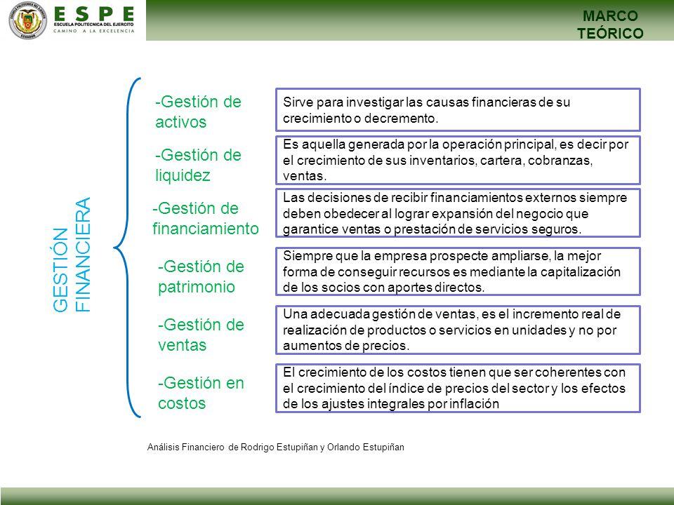 MARCO TEÓRICO GESTIÓN FINANCIERA -Gestión de activos -Gestión de liquidez -Gestión de financiamiento -Gestión de patrimonio -Gestión de ventas -Gestió