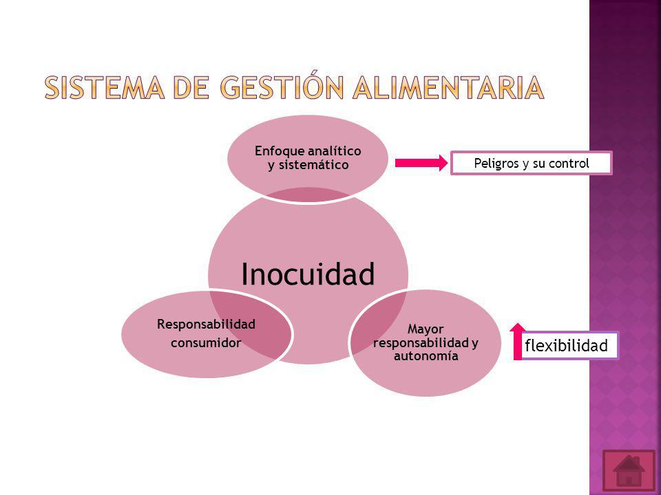 Inocuidad Enfoque analítico y sistemático Mayor responsabilidad y autonomía Responsabilidad consumidor Peligros y su control flexibilidad