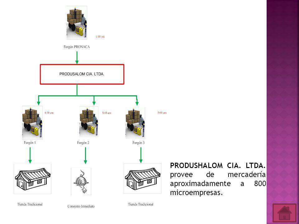 PRODUSHALOM CIA. LTDA. provee de mercadería aproximadamente a 800 microempresas.