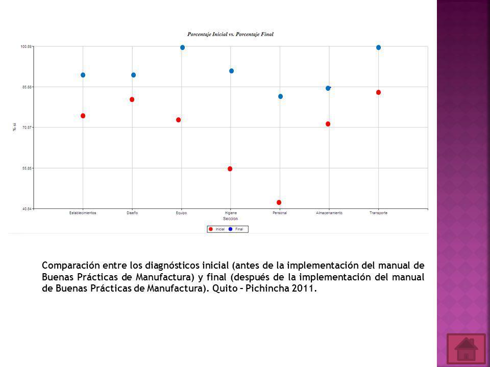 Comparación entre los diagnósticos inicial (antes de la implementación del manual de Buenas Prácticas de Manufactura) y final (después de la implementación del manual de Buenas Prácticas de Manufactura).