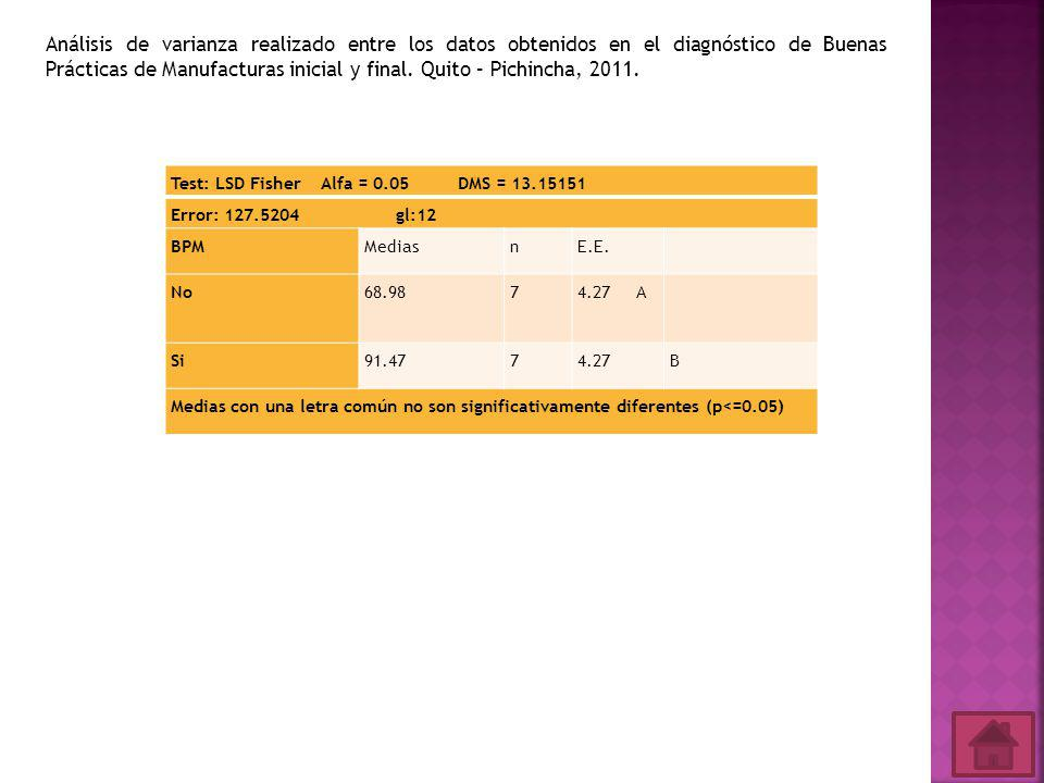 Test: LSD Fisher Alfa = 0.05 DMS = 13.15151 Error: 127.5204 gl:12 BPMMediasnE.E.