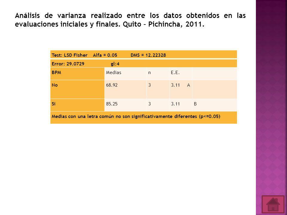 Test: LSD Fisher Alfa = 0.05 DMS = 12.22328 Error: 29.0729 gl:4 BPMMediasnE.E.